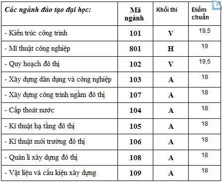 Điểm chuẩn ĐH Kiến trúc Hà Nội - 1
