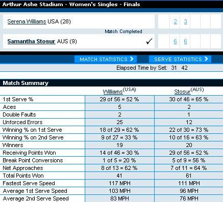 Serena - Stosur: Áp đảo (Video tennis, Chung kết đơn nữ US Open 2011) - 2