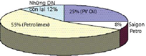 Giá xăng dầu: Minh bạch cách nào? - 1