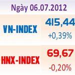 Tài chính - Bất động sản - Tâm lý thận trọng kéo HNX-Index giảm điểm
