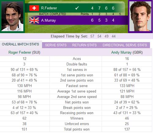 Federer – Murray: Lịch sử ghi danh (Video Wimbledon), Thể thao, federer vs murray, chung ket wimbledon, video wimbledon,  federer, murray, sampras, tennis, quan vot, the thao, bao the thao, tin the thao
