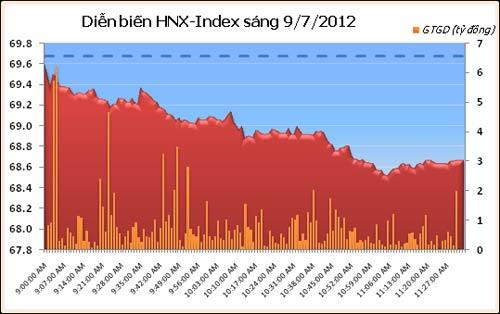 HNX30 ra mắt, thị trường giảm mạnh - 2