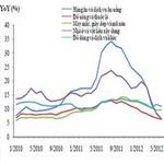 Thị trường - Tiêu dùng - Dự báo CPI quý 3 sẽ tăng dưới 0,3% mỗi tháng