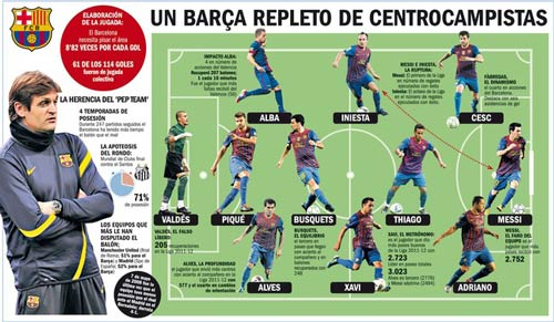 Barca: Cuc cch mng &quot;k l&quot; ca Tito, Bng , Barca, Tito, Puyol, Thiago, Messi, guardiola, La Liga, tay ban nha, Nou Camp, bong da, bong da 24h, ket qua bong da, bao bong da, olympic