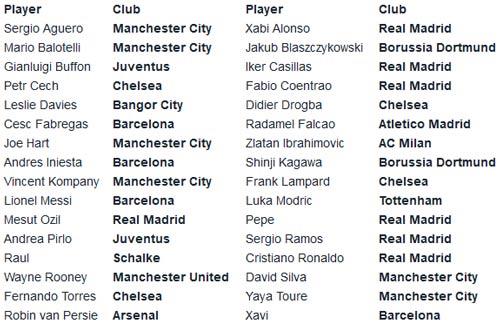 Cầu thủ số 1 châu Âu: Messi, CR7 và... - 3