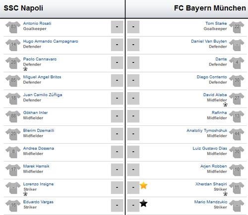 Napoli - Bayern: Mưa bàn thắng - 3