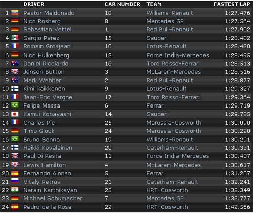 F1 - Chạy thử German GP: Button, Maldonado nhanh nhất P1, P2 - 2