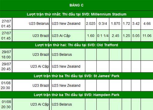 Olympic Brazil: Dáng dấp nhà vô địch - 2