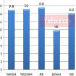 Tài chính - Bất động sản - Thu nhập nhân viên ngân hàng giảm mạnh