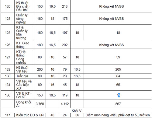 ĐH Bách khoa TP.HCM: điểm chuẩn cao nhất 24 - 2