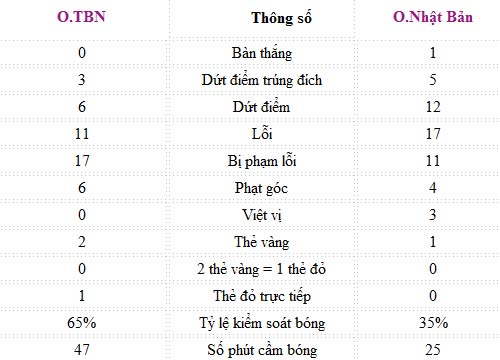 O.TBN  O.Nht Bn: C m tri ging, Olympic 2012, video o tbn vs o nhat ban, lun n 2012 bng , olympic tay ban nha, olympic, olympic 2012, olympic London, the van hoi olympic 2012, lich olympic 2012, lich thi dau lympic 2012, bang xep hang olympic 2012, bang xep hang huy chuong olympic 2012, ket qua thi dau olympic 2012, video olympic 2012, bongda, bong da 24h, bao bong da, ket qua bong da, bong da olympic