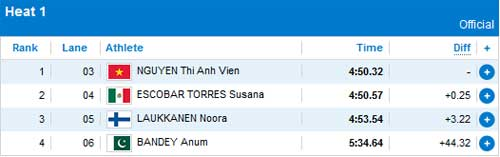 Bi 400m hn hp: ng khen nh Vin, Th thao, anh vien, nguyen thi anh vien, lun n 2012 bi li, Olympic, olympic 2012, olympic london, the van hoi olympic 2012, lich olympic 2012, lich thi dau olympic 2012, bang xep hang olympic 2012, bang xep hang huy chuong olympic 2012, ket qua thi dau olympic 2012, video olympic 2012, the thao, bao the thao, tin the thao, the thao 24h