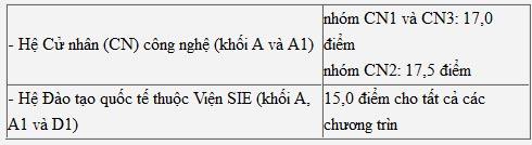 Điểm chuẩn Bách khoa HN tăng từ 0,5-3 điểm - 3