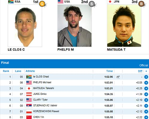 ot HCV, Phelps thnh huyn thoi s 1 Olympic, Th thao, michael phelps, boi buom, le clos, lun n 2012 bi li, phelps, olympic 2012, olympic london, the van hoi olympic 2012, lich olympic 2012, lich thi dau olympic 2012, bang xep hang olympic 2012, bang xep hang huy chuong olympic 2012, ket qua thi dau olympic 2012, video olympic 2012, the thao, bao the thao, tin the thao, the thao 24h