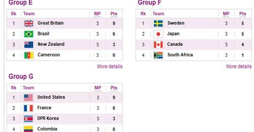 Bóng đá nữ Olympic: Triều Tiên rời cuộc chơi - 2