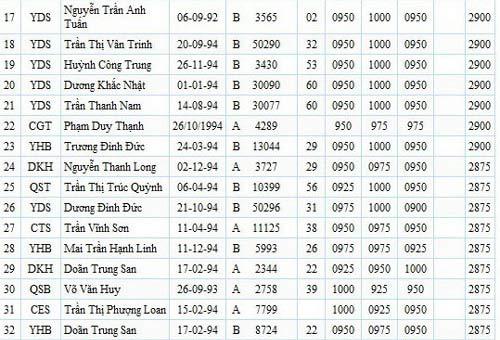 100 thí sinh có điểm thi ĐH cao nhất nước - 2