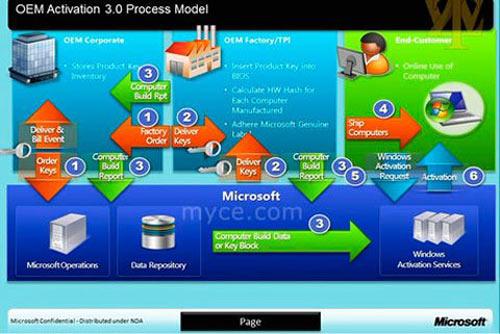 Microsoft thắt chặt cấp phép bản quyền Windows 8? - 1