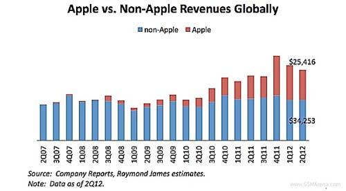 Apple chiếm 77% lợi nhuận ngành công nghiệp di động - 1
