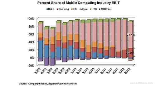 Apple chiếm 77% lợi nhuận ngành công nghiệp di động - 2