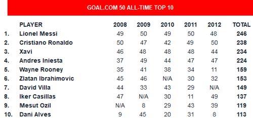 Messi bỏ xa CR7 trong 5 năm qua - 2