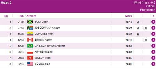 Bolt dễ dàng vào chung kết chạy 200m - 2