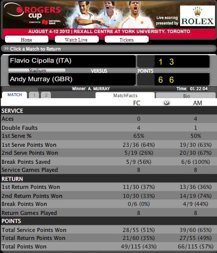 Murray - Cipolla: Giải quyết nhanh (Video tennis, vòng 2 Rogers Cup) - 1