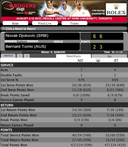 Djokovic - Tomic: Chiến thắng thần tốc (Video vòng 2 Rogers Cup) - 2