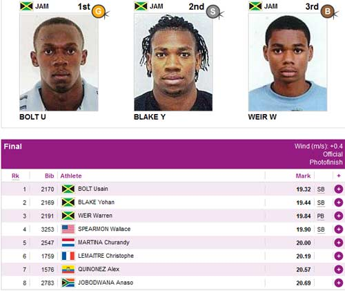 Usain Bolt khng th ph k lc 200m, Th thao, usain bolt, bolt chay 200m, tia chop usain bolt, olympic 2012, olympic london, the van hoi olympic 2012, lich olympic 2012, lich thi dau olympic 2012, bang xep hang olympic 2012, bang xep hang huy chuong olympic 2012, ket qua thi dau olympic 2012, video olympic 2012, the thao, bao the thao, tin the thao, the thao 24h