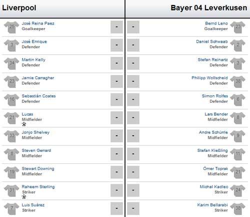 Liverpool – Leverkusen: Sức mạnh của Quỷ - 2