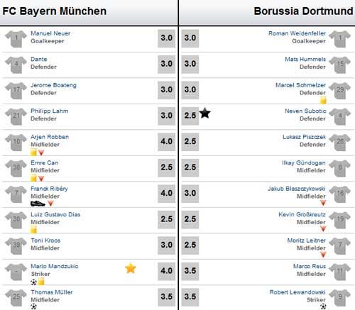 Bayern – Dortmund: Căng sức - 2