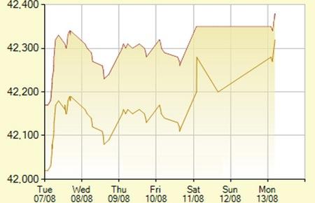 Giá vàng lên cao nhất trong 2 tháng - 1
