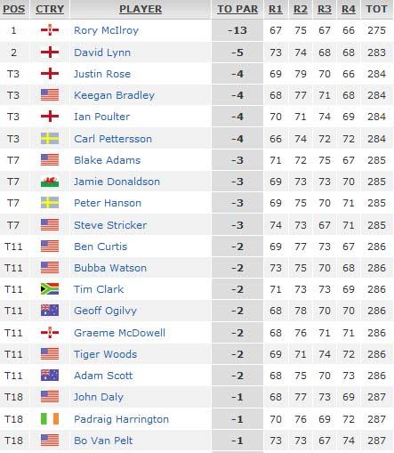 Rory McIlroy đăng quang PGA Championship: Chiến thắng để trở lại - 3