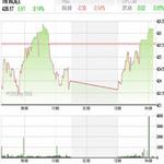 Tài chính - Bất động sản - TTCK 14/8: Xu thế tăng điểm sẽ trở lại