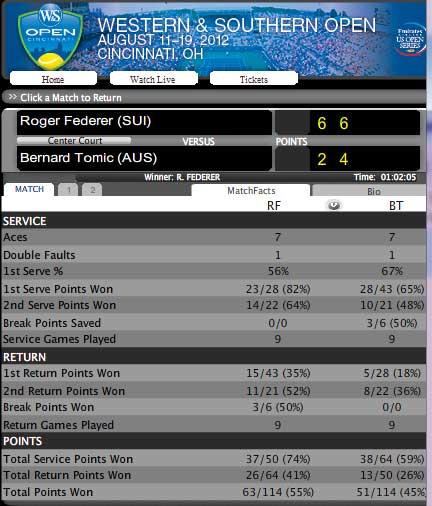 Federer - Tomic: Đẳng cấp chênh lệch (video vòng 3 Cincinnati Masters) - 2