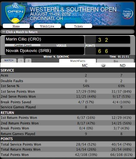 Cilic - Djokovic: Hạ gục nhanh (Video tứ kết Cincinnati Masters) - 2