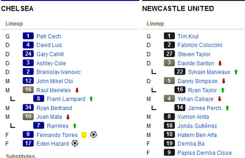 Chelsea - Newcastle: Đẳng cấp đích thực - 2