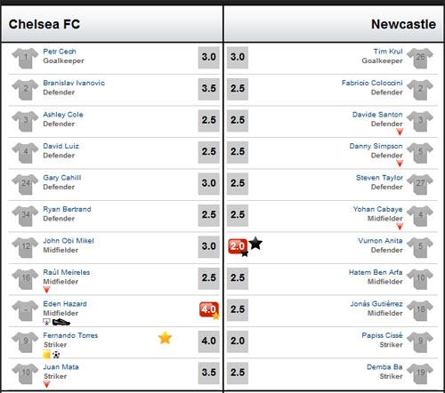 Chelsea - Newcastle: Đẳng cấp đích thực - 4