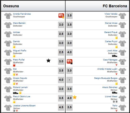 Osasuna - Barca: Suýt có động đất - 3