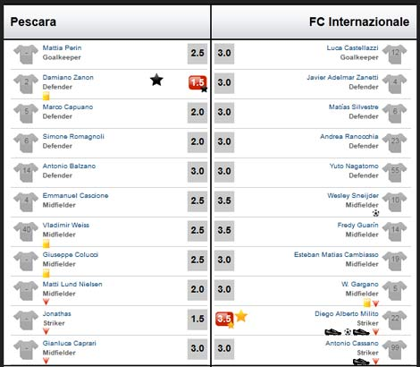 Pescara – Inter: Nhanh gọn, đơn giản - 3