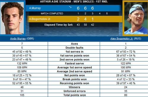 Murray - Bogomolov: Khúc dạo đầu (Video US Open) - 2