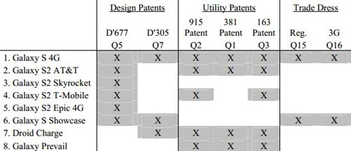 Apple liệt kê 8 smartphone muốn cấm của Samsung - 2