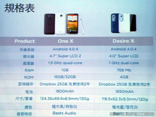 HTC Desire X lộ diện với giá 7,5 triệu đồng - 4