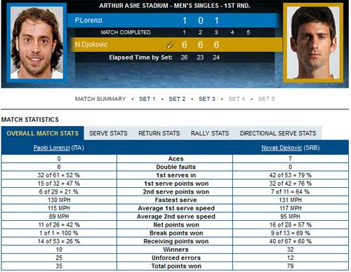 Djokovic – Lorenzi: Thần tốc (Video US Open) - 2