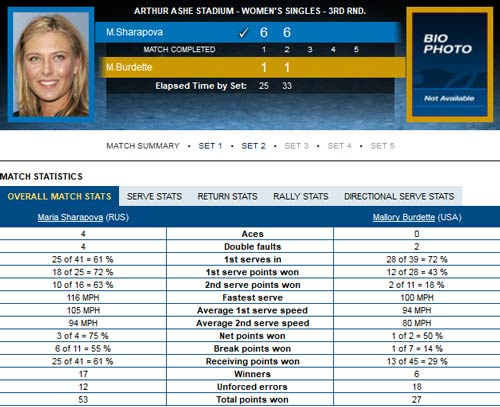 Sharapova - Burdette: Hạ gục nhanh (video vòng 3 US Open) - 2