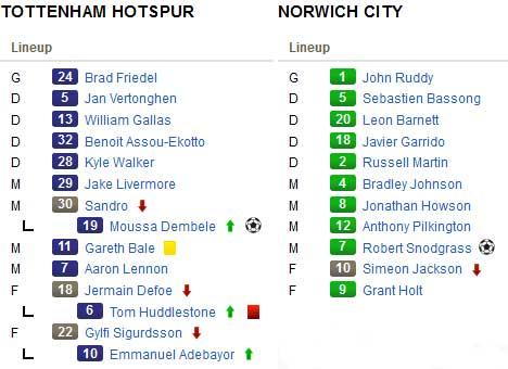 Tottenham – Norwich: Căng như dây đàn - 2