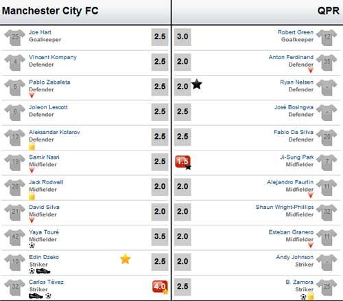 Man City – QPR: Đẳng cấp ngôi sao - 4