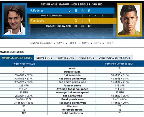 Federer - Verdasco: Tiếp tục ôm hận (Video US Open) - 1