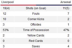 Liverpool - Arsenal: Podolski khai hỏa - 1
