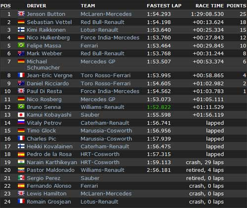 Belgian GP: Gọi tên Button - 2