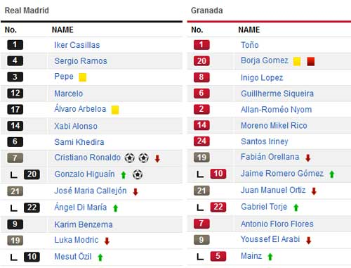 Real – Granada: Ronaldo thông nòng - 2